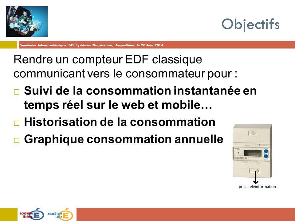 Séminaire Inter-académique BTS Systèmes Numériques, Armentières le 27 Juin 2014 Objectifs Rendre un compteur EDF classique communicant vers le consomm