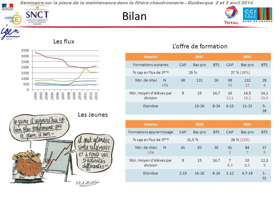 Séminaire sur la place de la maintenance dans la filière chaudronnerie – Dunkerque 2 et 3 avril 2014 Bilan Les flux L'offre de formation Années20112013 Formations scolairesCAPBac proBTSCAPBac proBTS % cap en flux de 3 ème 29 %27 % (38%) Nbr.
