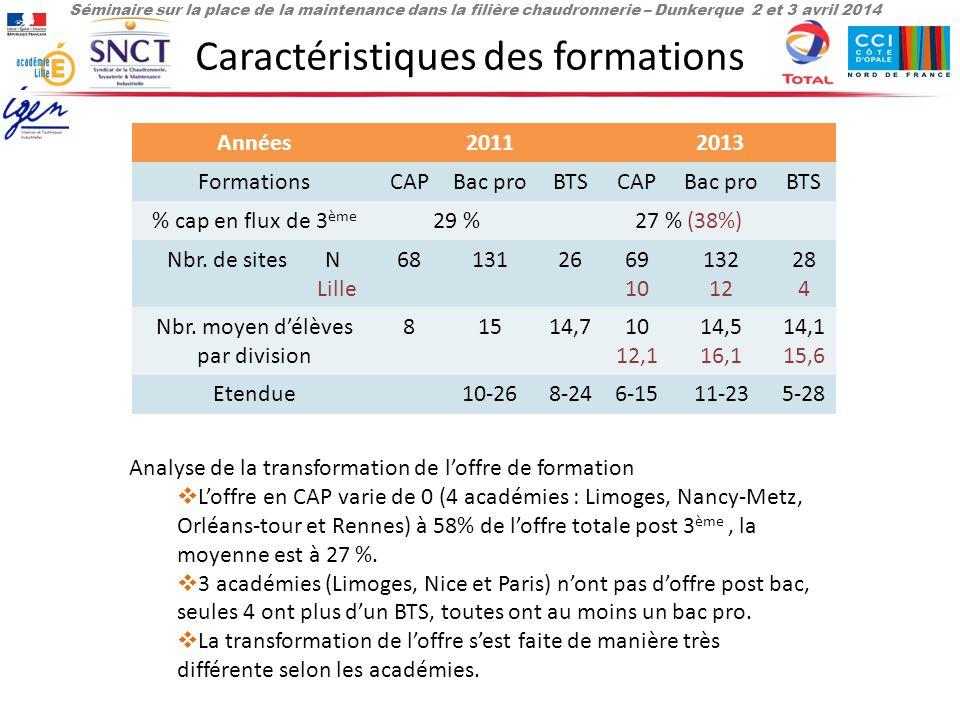 Séminaire sur la place de la maintenance dans la filière chaudronnerie – Dunkerque 2 et 3 avril 2014 Caractéristiques des formations Années20112013 FormationsCAPBac proBTSCAPBac proBTS % cap en flux de 3 ème 29 %27 % (38%) Nbr.