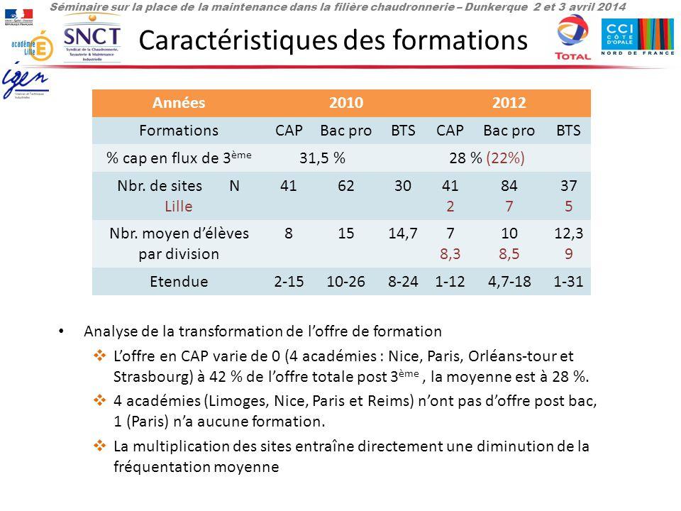 Séminaire sur la place de la maintenance dans la filière chaudronnerie – Dunkerque 2 et 3 avril 2014 Caractéristiques des formations Analyse de la transformation de l'offre de formation  L'offre en CAP varie de 0 (4 académies : Nice, Paris, Orléans-tour et Strasbourg) à 42 % de l'offre totale post 3 ème, la moyenne est à 28 %.