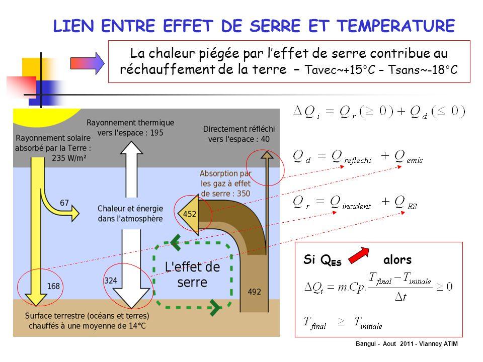 Bangui - Aout 2011 - Vianney ATIM LIEN ENTRE EFFET DE SERRE ET TEMPERATURE La chaleur piégée par l'effet de serre contribue au réchauffement de la ter