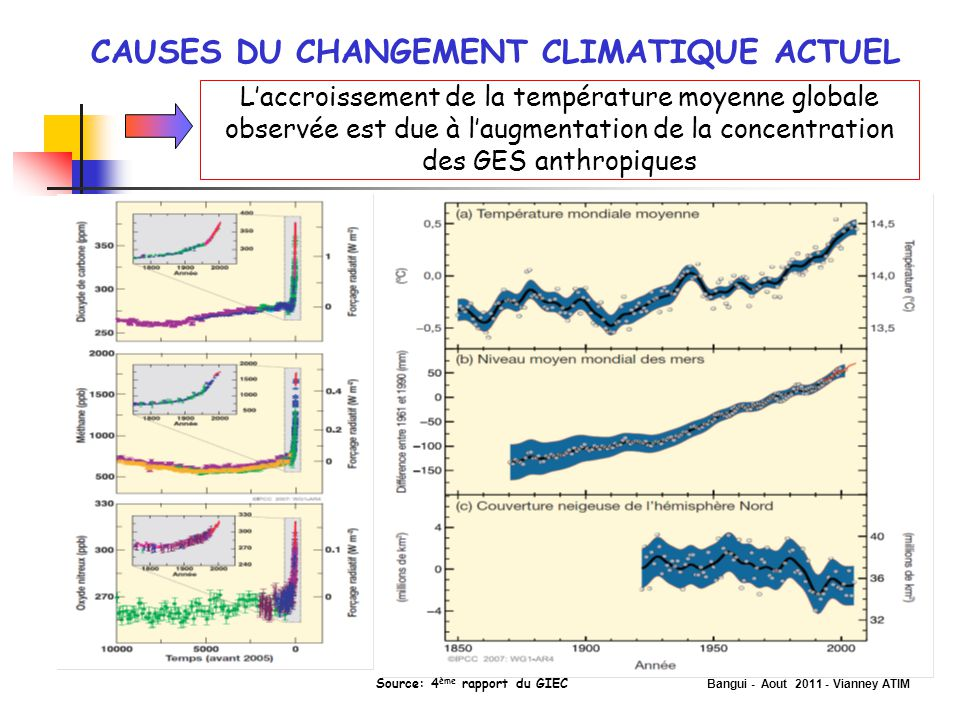 Bangui - Aout 2011 - Vianney ATIM CAUSES DU CHANGEMENT CLIMATIQUE ACTUEL L'accroissement de la température moyenne globale observée est due à l'augmen