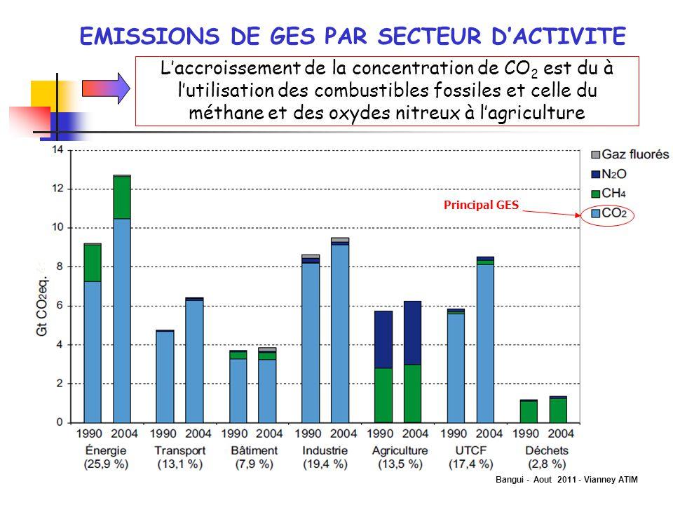 Bangui - Aout 2011 - Vianney ATIM EMISSIONS DE GES PAR SECTEUR D'ACTIVITE L'accroissement de la concentration de CO 2 est du à l'utilisation des combu