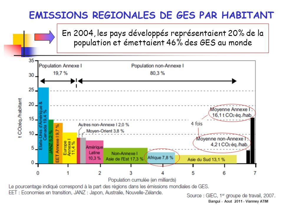 Bangui - Aout 2011 - Vianney ATIM EMISSIONS REGIONALES DE GES PAR HABITANT 4 fois En 2004, les pays développés représentaient 20% de la population et