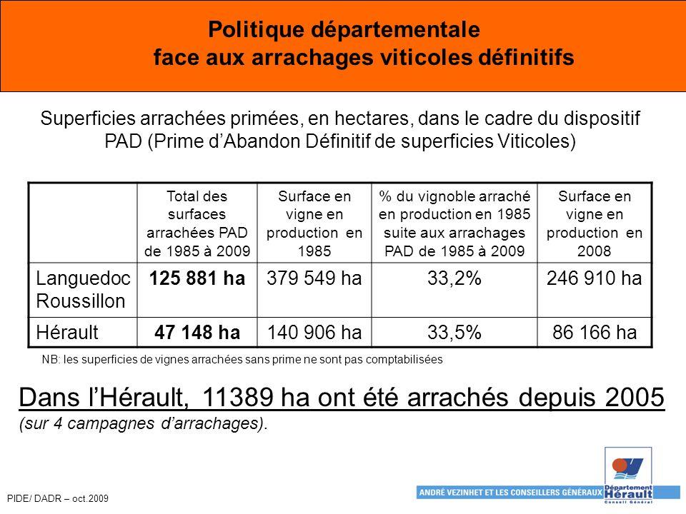 PIDE/ DADR – oct.2009 Politique départementale face aux arrachages viticoles définitifs Total des surfaces arrachées PAD de 1985 à 2009 Surface en vigne en production en 1985 % du vignoble arraché en production en 1985 suite aux arrachages PAD de 1985 à 2009 Surface en vigne en production en 2008 Languedoc Roussillon 125 881 ha379 549 ha33,2%246 910 ha Hérault47 148 ha140 906 ha33,5%86 166 ha Superficies arrachées primées, en hectares, dans le cadre du dispositif PAD (Prime d'Abandon Définitif de superficies Viticoles) Dans l'Hérault, 11389 ha ont été arrachés depuis 2005 (sur 4 campagnes d'arrachages).