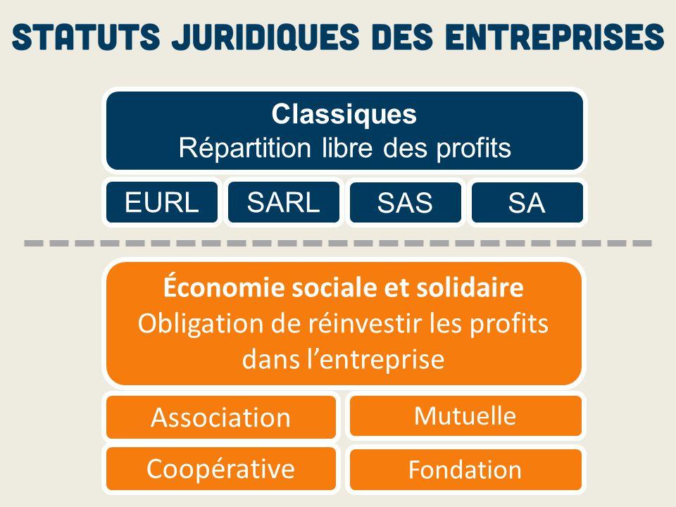 Mutuelle Association Coopérative Classiques Répartition libre des profits EURL Économie sociale et solidaire Obligation de réinvestir les profits dans