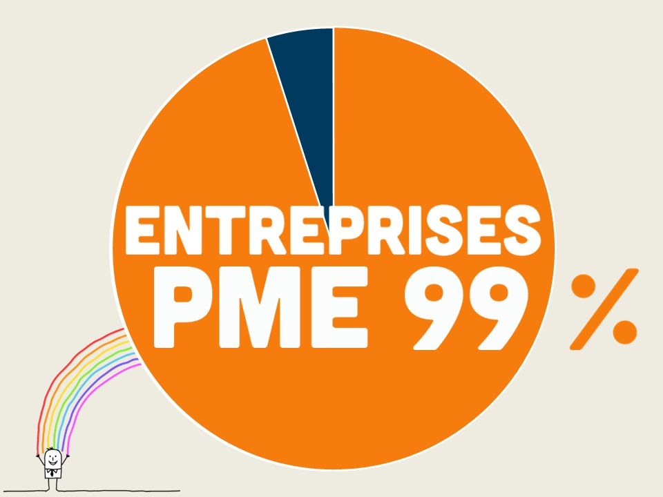 Un entrepreneur est un individu qui utilise ses qualités entrepreneuriales pour développer une solution qui vient répondre à un besoin.