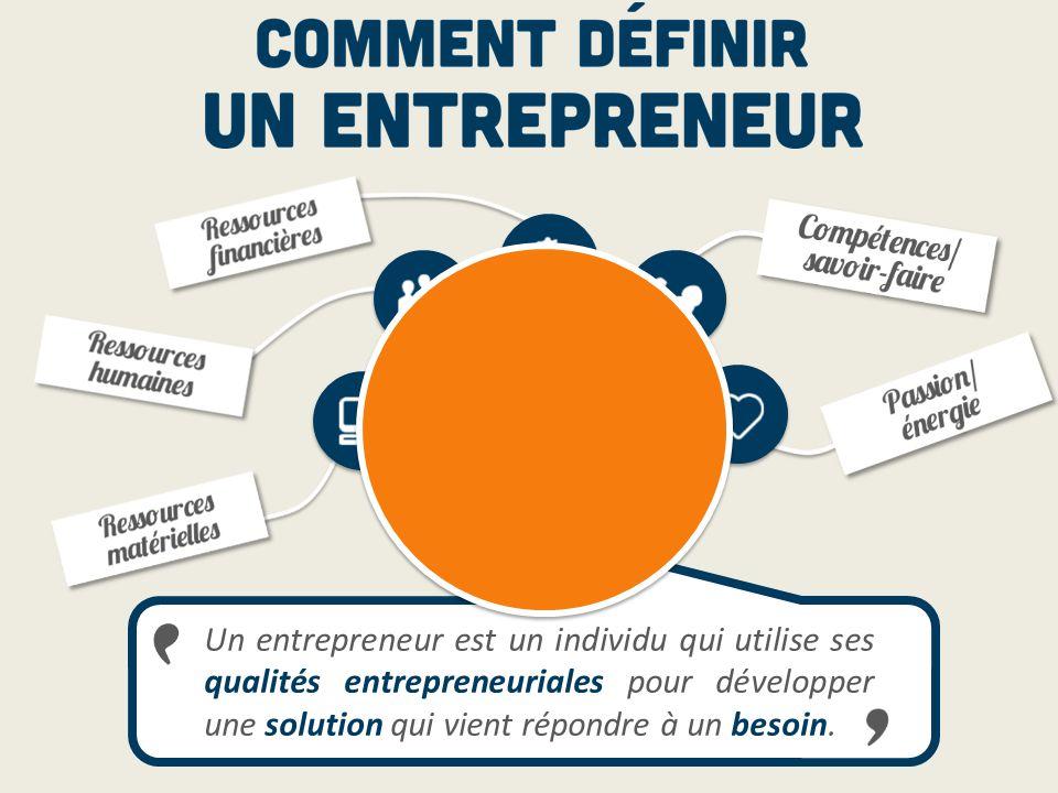 Un entrepreneur est un individu qui utilise ses qualités entrepreneuriales pour développer une solution qui vient répondre à un besoin. CRÉER DE LA VA