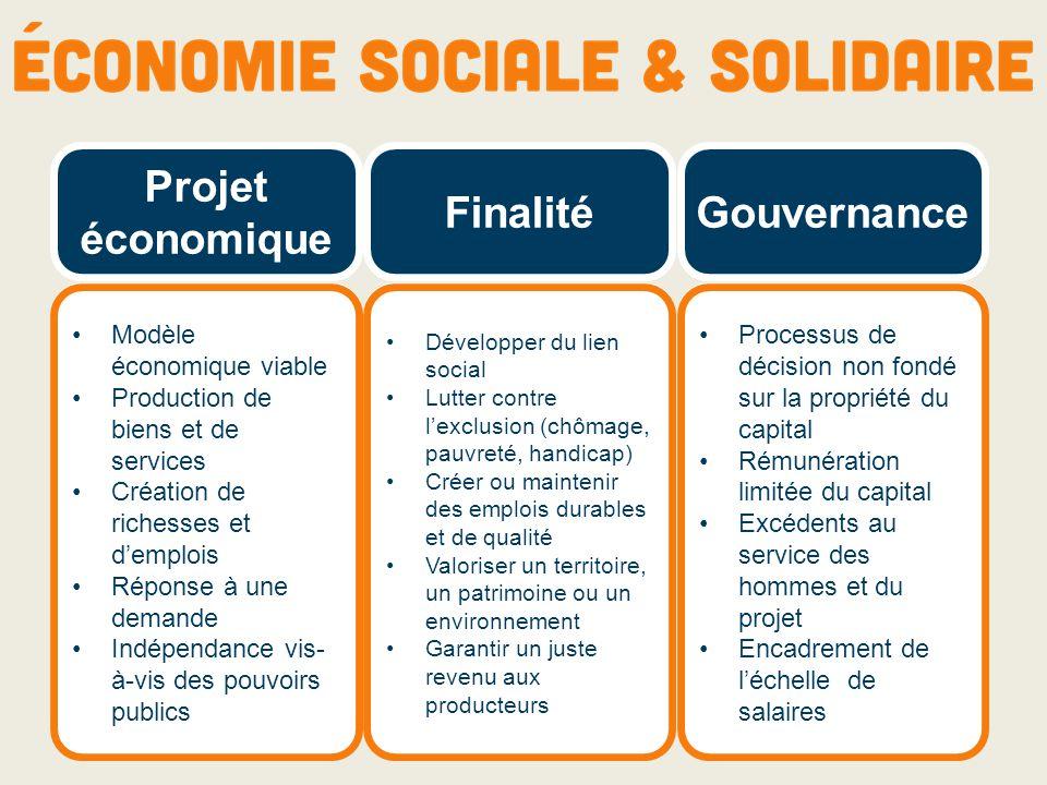 Projet économique FinalitéGouvernance Modèle économique viable Production de biens et de services Création de richesses et d'emplois Réponse à une dem