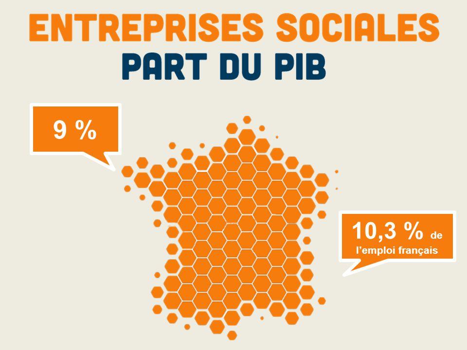 9 % 10,3 % de l'emploi français