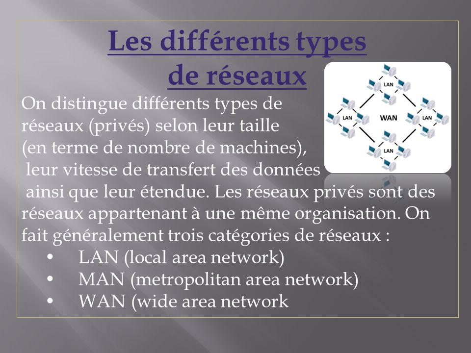 Les différents types de réseaux On distingue différents types de réseaux (privés) selon leur taille (en terme de nombre de machines), leur vitesse de