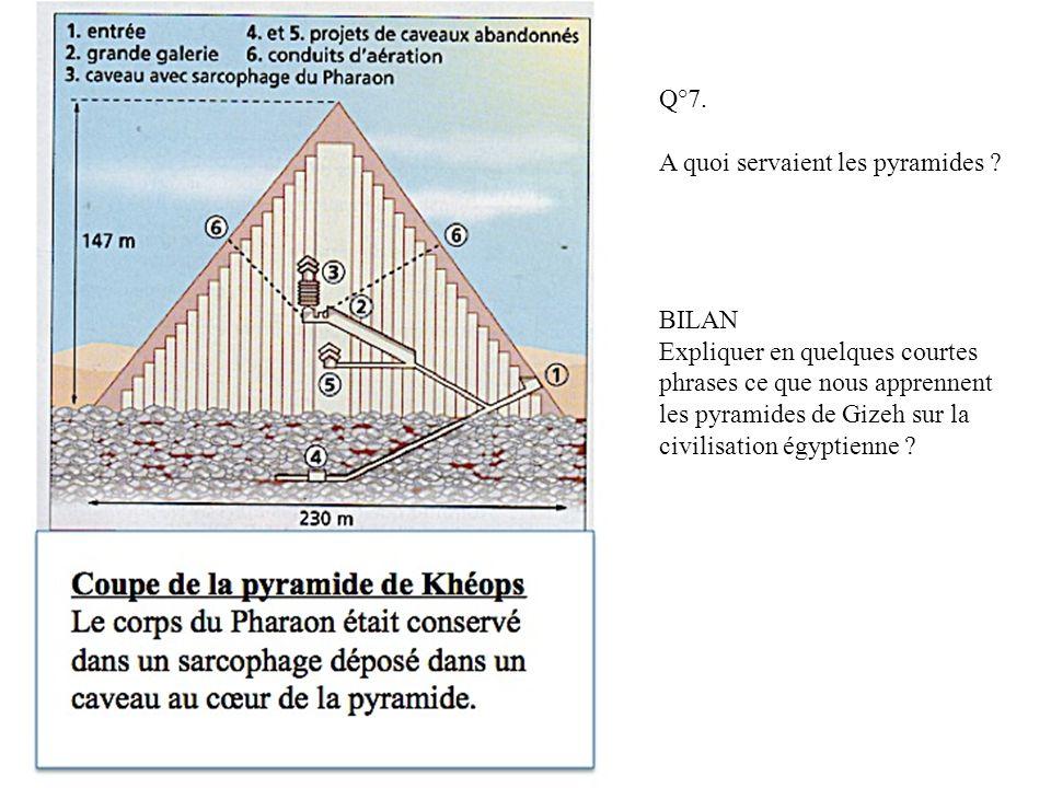 Q°7. A quoi servaient les pyramides ? BILAN Expliquer en quelques courtes phrases ce que nous apprennent les pyramides de Gizeh sur la civilisation ég