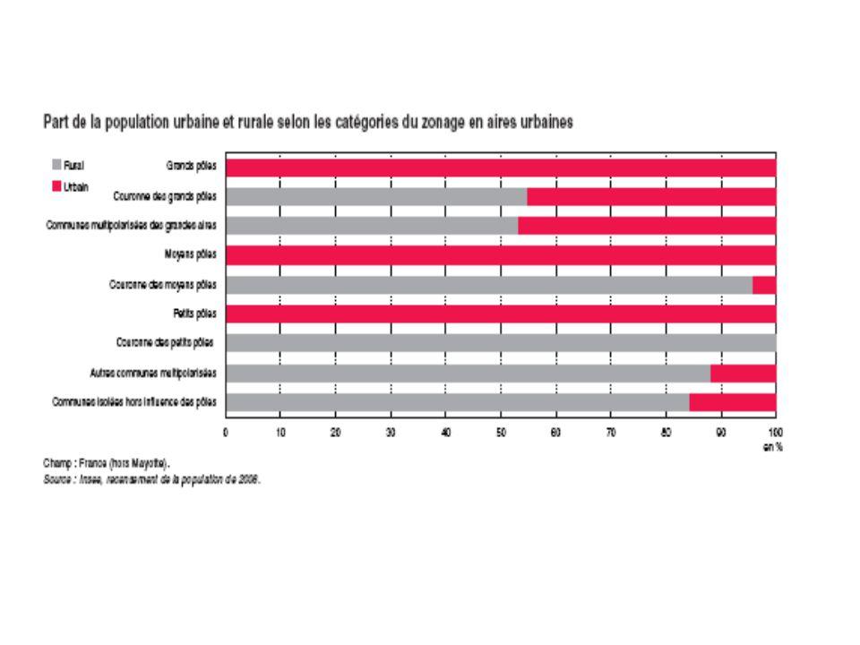 La ville, de l'espace compact et indifférencié à la ségrégation fonctionnelle et sociale Géogrpahie économique et sociale de la ville française : la ville s'articule selon une logique centre/périphérie avec une répartition fonctionnelle des activités (y compris éco résidntielle)