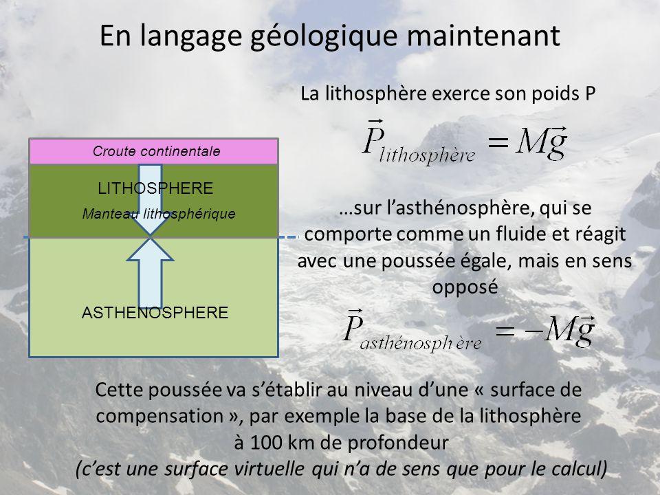 La lithosphère est dite en équilibre isostatique Le concept de l'isostasie énonce que la lithosphère est en équilibre, car elle exerce la même force (le même poids) à tout endroit de la surface de compensation == Surface de compensation Altitude 0 (~niveau de la mer)