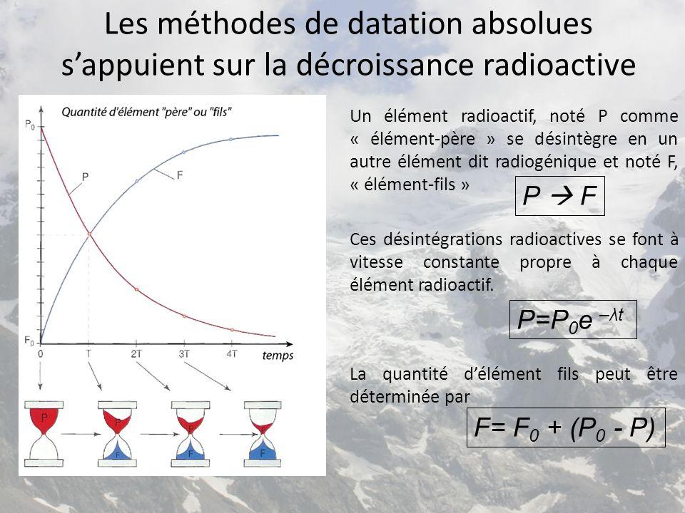 Les méthodes de datation absolues s'appuient sur la décroissance radioactive Un élément radioactif, noté P comme « élément-père » se désintègre en un