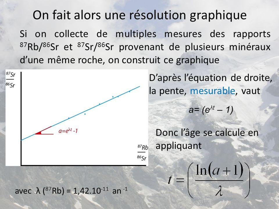 On fait alors une résolution graphique Si on collecte de multiples mesures des rapports 87 Rb/ 86 Sr et 87 Sr/ 86 Sr provenant de plusieurs minéraux d