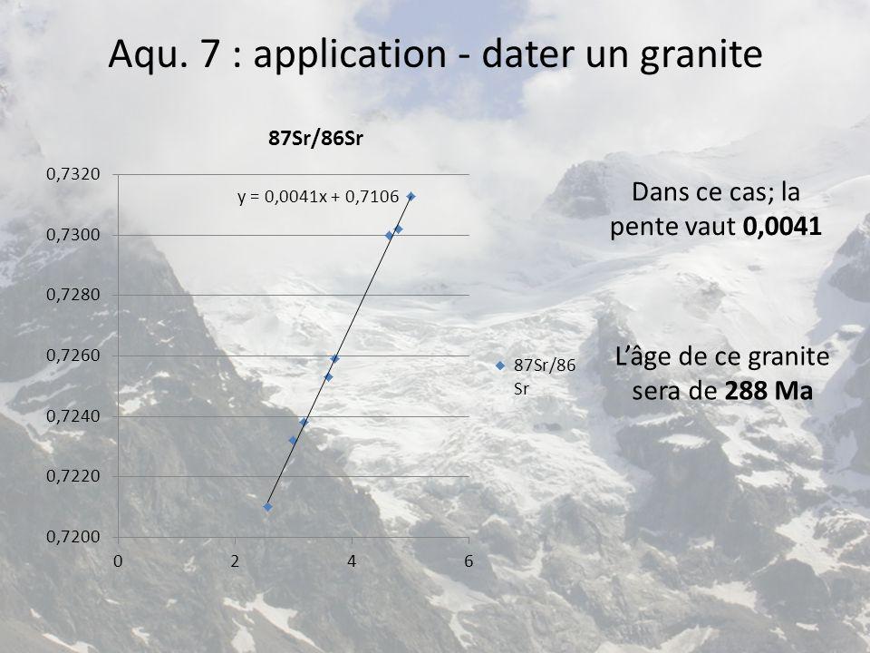 Aqu. 7 : application - dater un granite Dans ce cas; la pente vaut 0,0041 L'âge de ce granite sera de 288 Ma