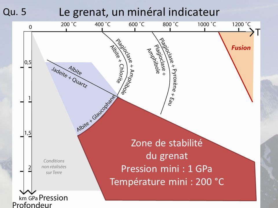 Le grenat, un minéral indicateur Zone de stabilité du grenat Pression mini : 1 GPa Température mini : 200 °C Qu.