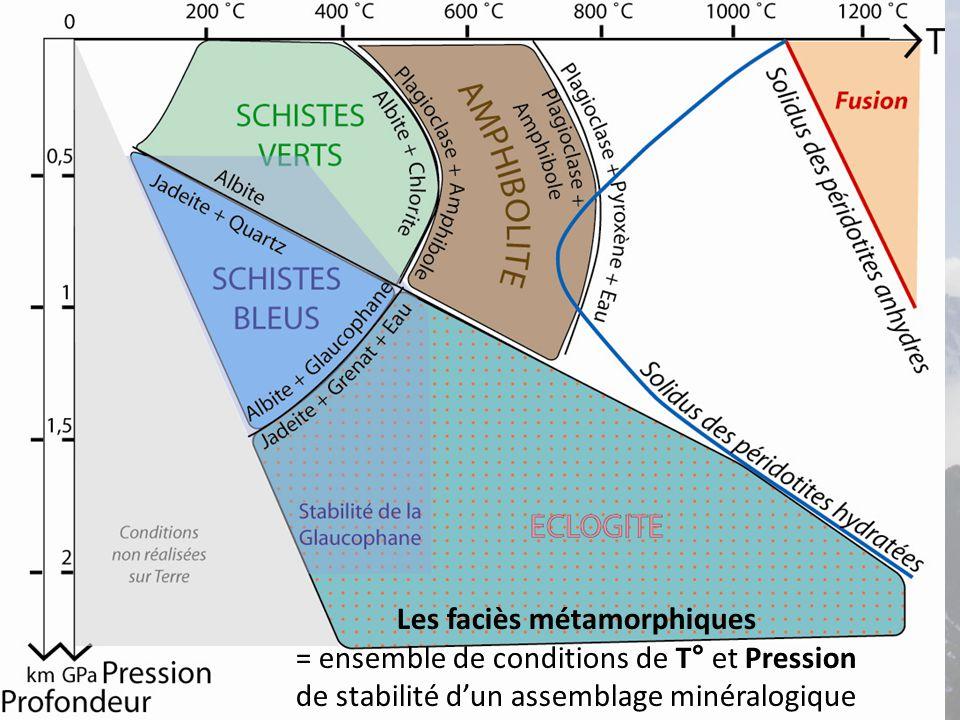 Les faciès métamorphiques = ensemble de conditions de T° et Pression de stabilité d'un assemblage minéralogique