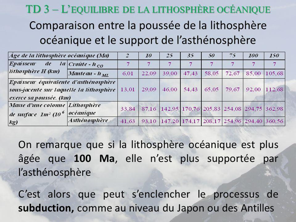 Comparaison entre la poussée de la lithosphère océanique et le support de l'asthénosphère On remarque que si la lithosphère océanique est plus âgée que 100 Ma, elle n'est plus supportée par l'asthénosphère C'est alors que peut s'enclencher le processus de subduction, comme au niveau du Japon ou des Antilles TD 3 – L' EQUILIBRE DE LA LITHOSPHÈRE OCÉANIQUE