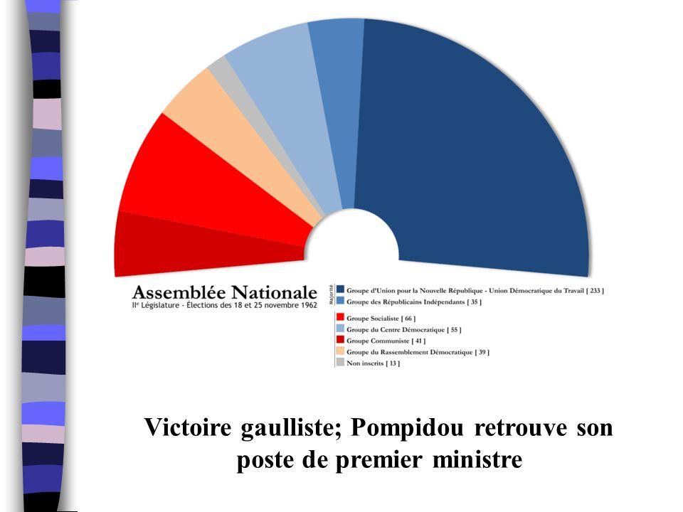 Victoire gaulliste; Pompidou retrouve son poste de premier ministre