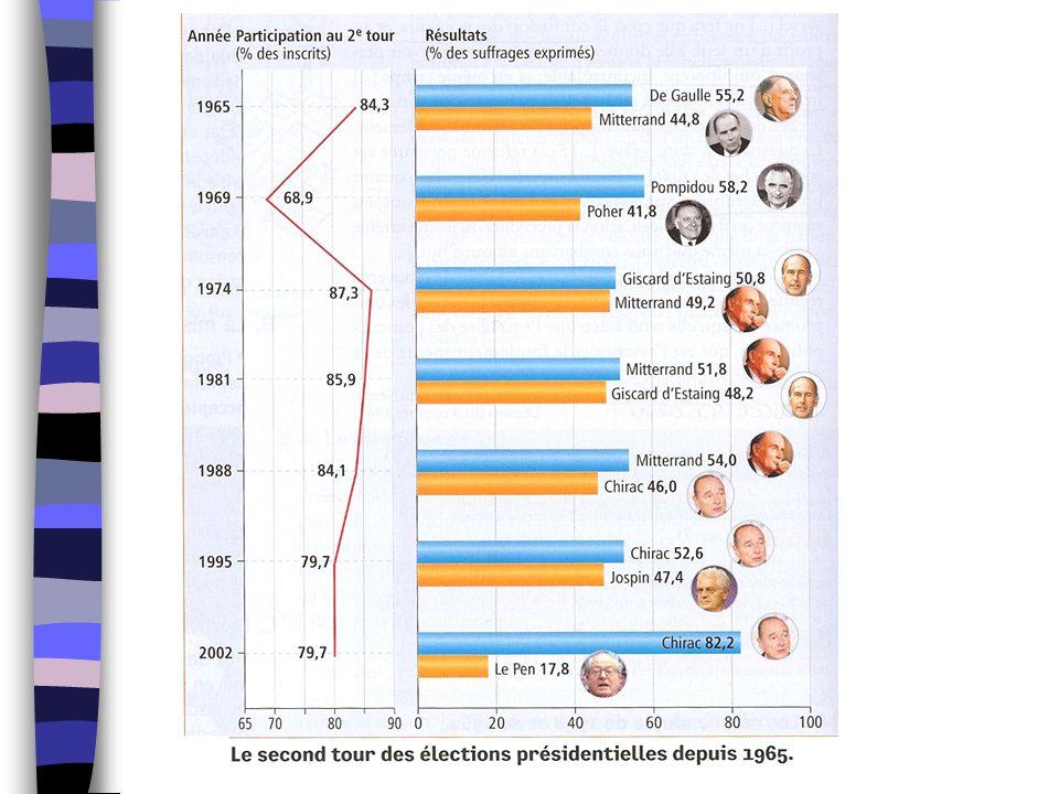 3 – L' « usure du pouvoir » 1965-1969 -> des critiques à droite et à gauche Doc7 p 292 / Mitterrand – contexte de la campagne électorale de 1965 (élections présidentielles) candidat le + sérieux contre De Gaulle Déc 1965 : De Gaulle élu … mais au second tour avec 55.2% des voix Il continue la politique de grandeur « certaine idée de la France »