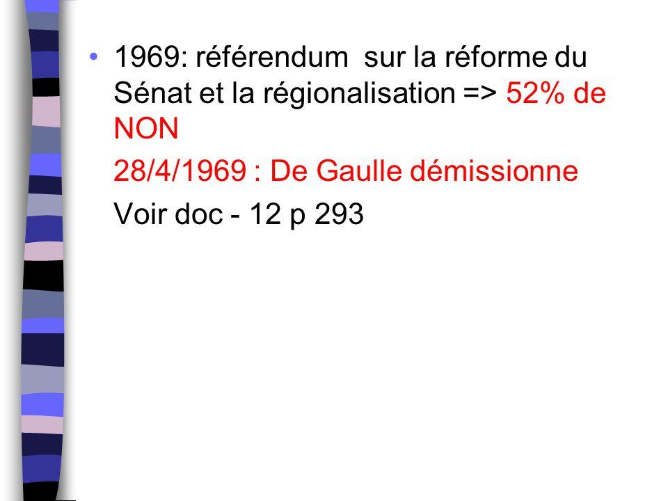 1969: référendum sur la réforme du Sénat et la régionalisation => 52% de NON 28/4/1969 : De Gaulle démissionne Voir doc - 12 p 293