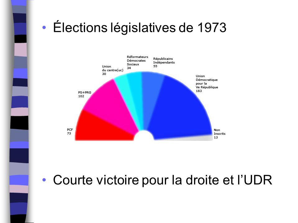Élections législatives de 1973 Courte victoire pour la droite et l'UDR