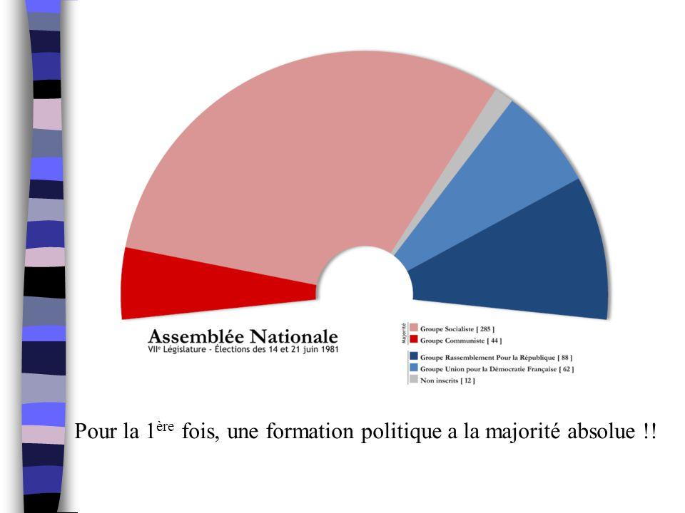 Pour la 1 ère fois, une formation politique a la majorité absolue !!