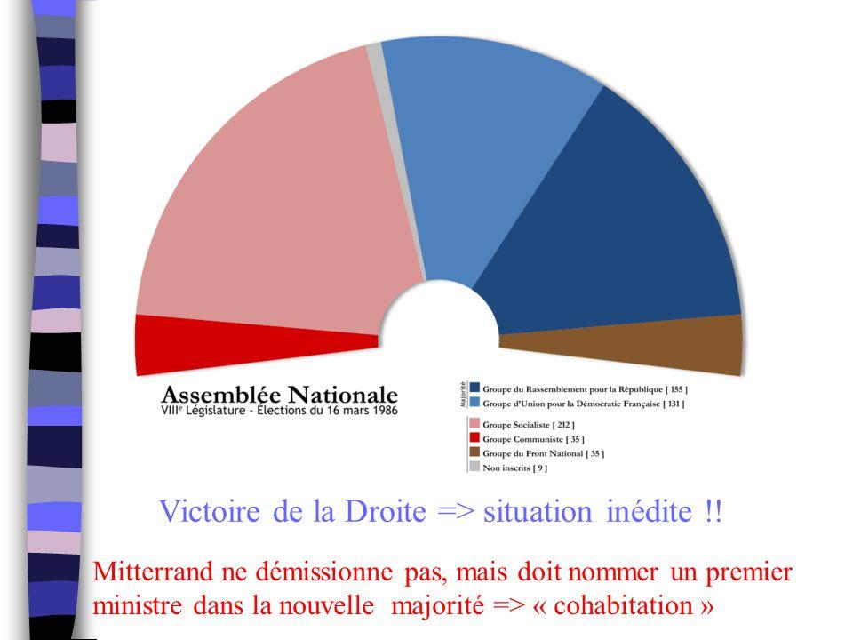 Victoire de la Droite => situation inédite !! Mitterrand ne démissionne pas, mais doit nommer un premier ministre dans la nouvelle majorité => « cohab