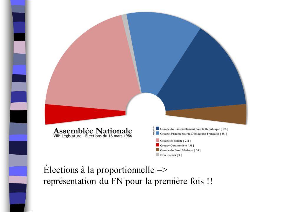 Élections à la proportionnelle => représentation du FN pour la première fois !!
