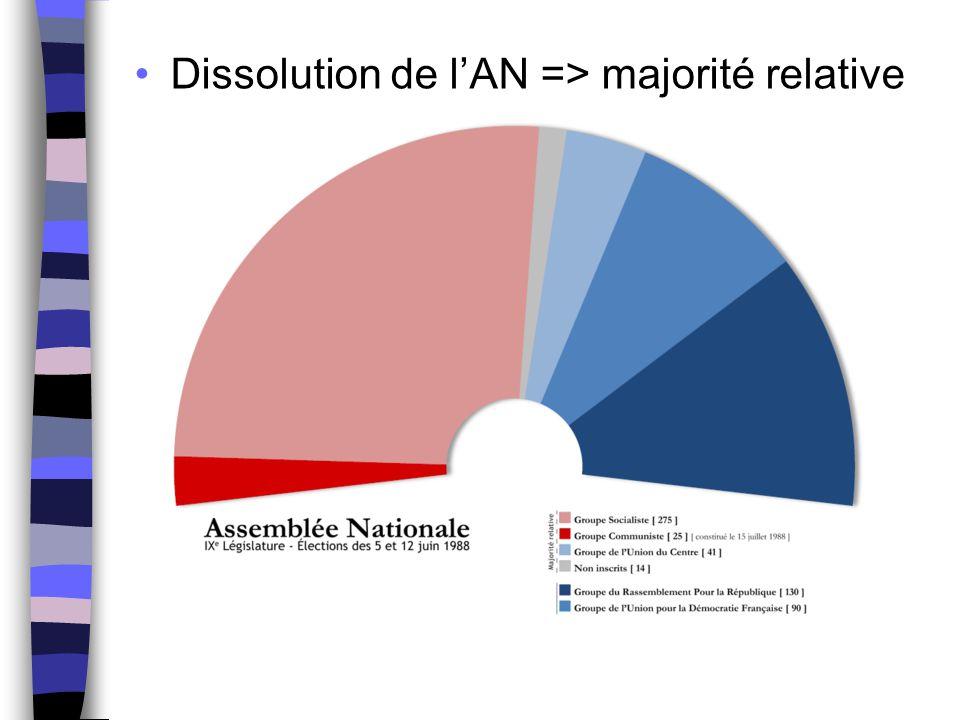 Dissolution de l'AN => majorité relative
