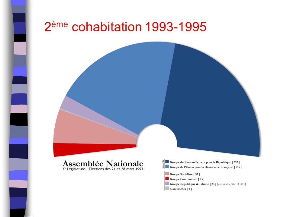 2 ème cohabitation 1993-1995
