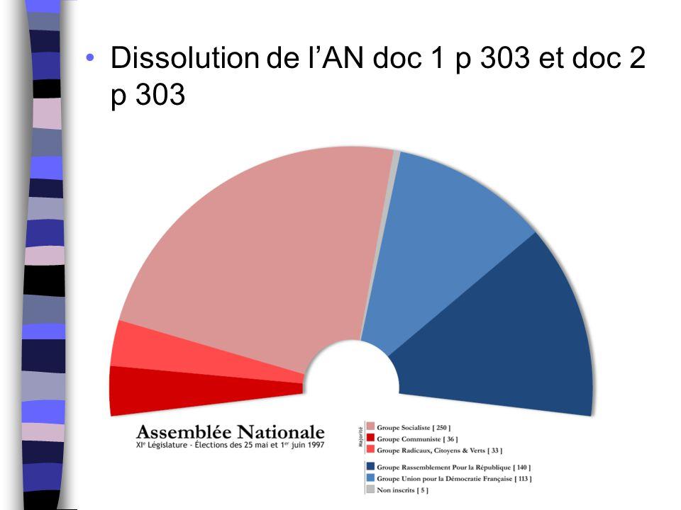 Dissolution de l'AN doc 1 p 303 et doc 2 p 303
