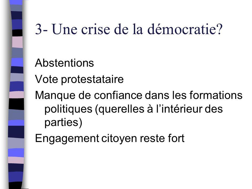 3- Une crise de la démocratie? Abstentions Vote protestataire Manque de confiance dans les formations politiques (querelles à l'intérieur des parties)
