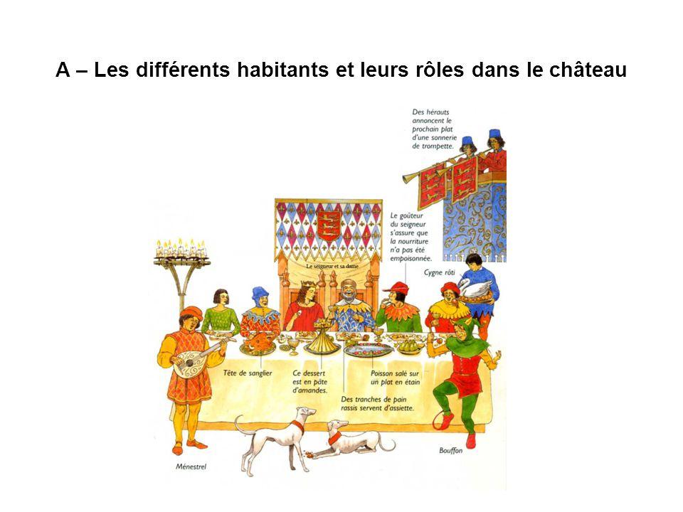 A – Les différents habitants et leurs rôles dans le château