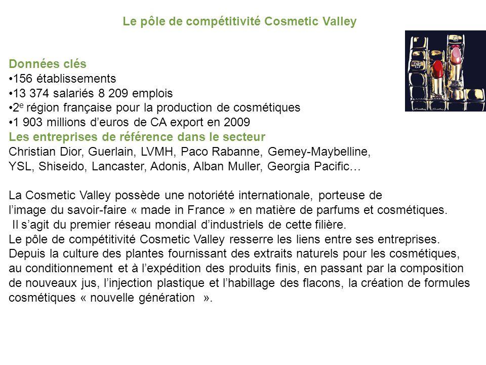 Données clés 156 établissements 13 374 salariés 8 209 emplois 2 e région française pour la production de cosmétiques 1 903 millions d'euros de CA export en 2009 Les entreprises de référence dans le secteur Christian Dior, Guerlain, LVMH, Paco Rabanne, Gemey-Maybelline, YSL, Shiseido, Lancaster, Adonis, Alban Muller, Georgia Pacific… La Cosmetic Valley possède une notoriété internationale, porteuse de l'image du savoir-faire « made in France » en matière de parfums et cosmétiques.