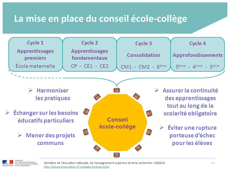 La mise en place du conseil école-collège > 4 Cycle 2 Apprentissages fondamentaux CP - CE1 - CE2 Cycle 4 Approfondissements 5 ème - 4 ème - 3 ème Cycl
