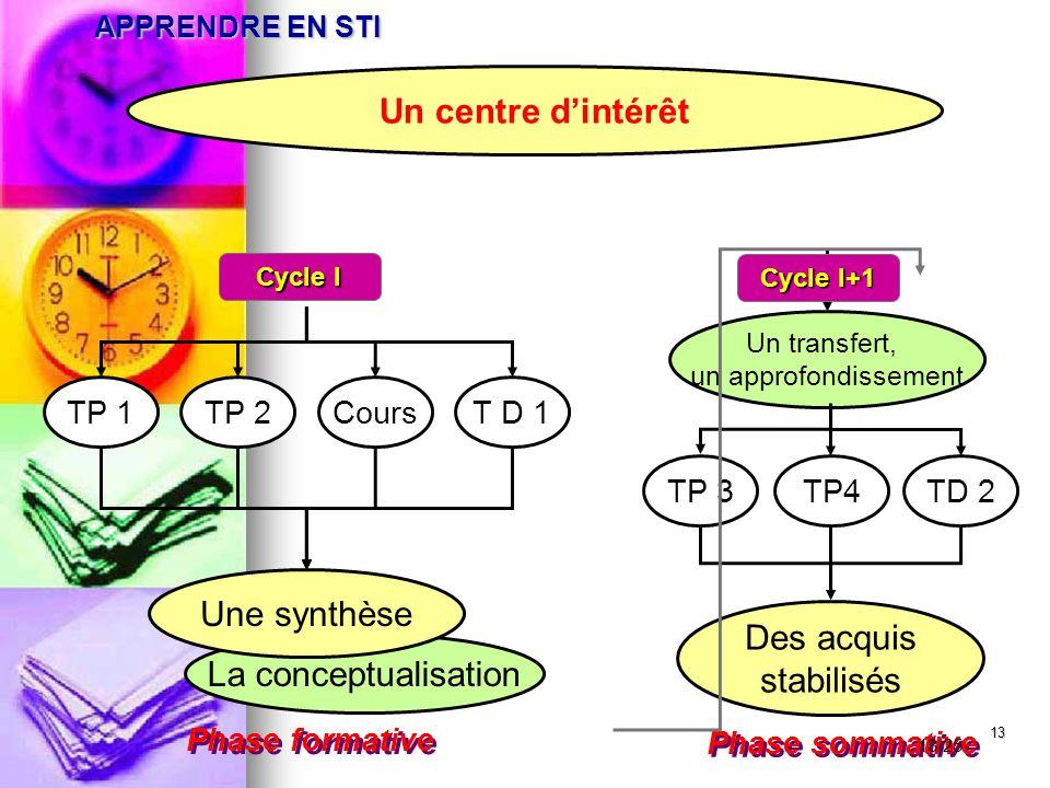 13 APPRENDRE EN STI Un centre d'intérêt La conceptualisation Un transfert, un approfondissement Phase formative Phase sommative T D 1TP 1TP 2Cours Une