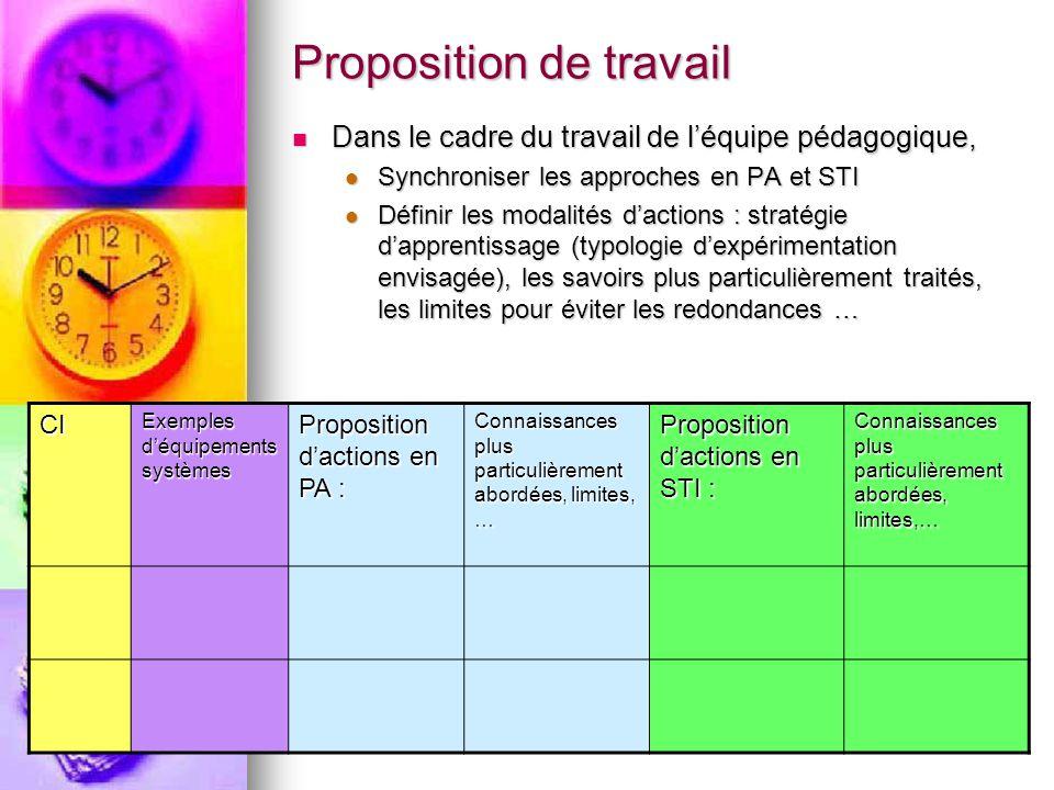 22 Proposition de travail Dans le cadre du travail de l'équipe pédagogique, Dans le cadre du travail de l'équipe pédagogique, Synchroniser les approch