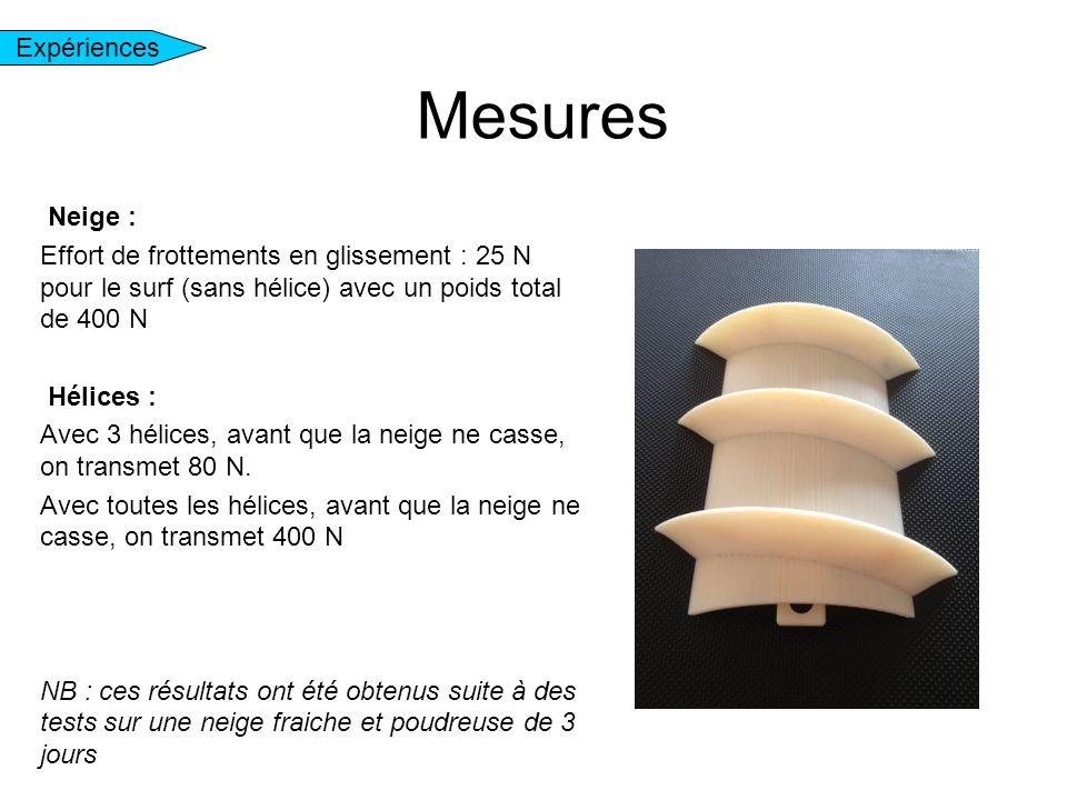 Expériences Neige : Effort de frottements en glissement : 25 N pour le surf (sans hélice) avec un poids total de 400 N Hélices : Avec 3 hélices, avant
