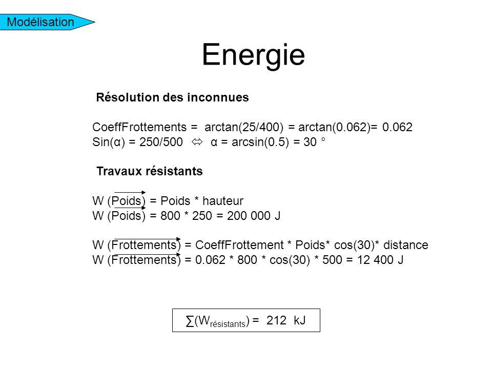 Energie Modélisation ∑(W résistants ) = 212 kJ Résolution des inconnues CoeffFrottements = arctan(25/400) = arctan(0.062)= 0.062 Sin(α) = 250/500  α = arcsin(0.5) = 30 ° Travaux résistants W (Poids) = Poids * hauteur W (Poids) = 800 * 250 = 200 000 J W (Frottements) = CoeffFrottement * Poids* cos(30)* distance W (Frottements) = 0.062 * 800 * cos(30) * 500 = 12 400 J