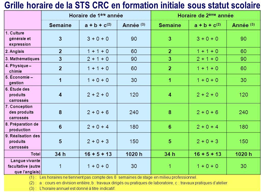 Grille horaire de la STS CRC en formation initiale sous statut scolaire Horaire de 1 ère annéeHoraire de 2 ème année Semainea + b + c (2) Année (3) Se