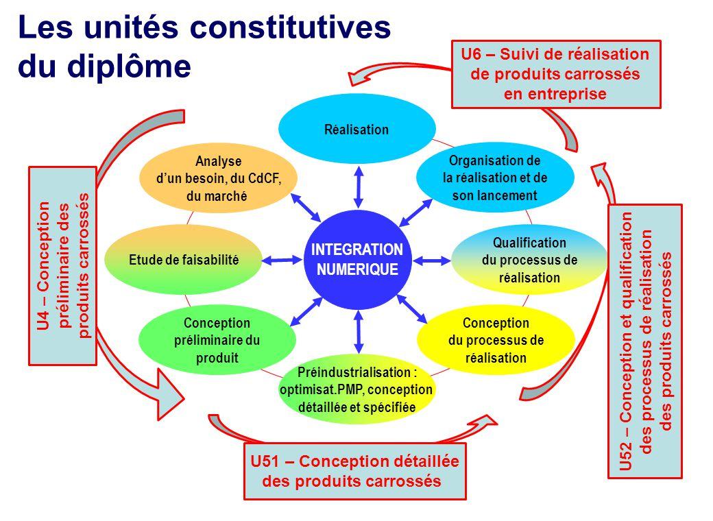 Analyse d'un besoin, du CdCF, du marché Conception préliminaire du produit Préindustrialisation : optimisat.PMP, conception détaillée et spécifiée Etu