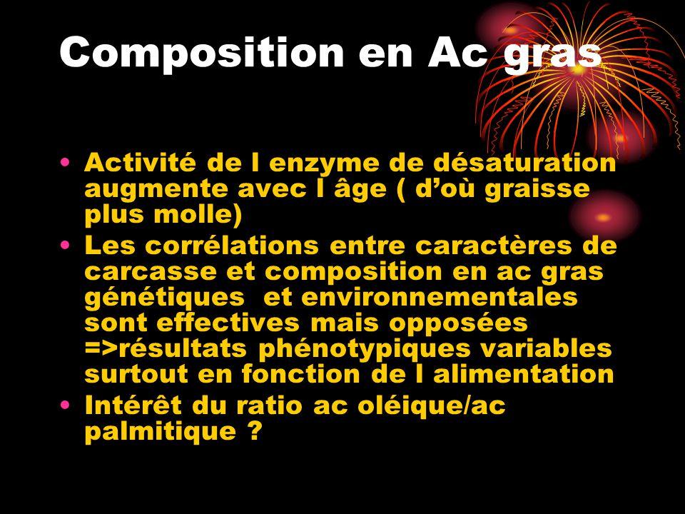 Composition en Ac gras Activité de l enzyme de désaturation augmente avec l âge ( d'où graisse plus molle) Les corrélations entre caractères de carcas
