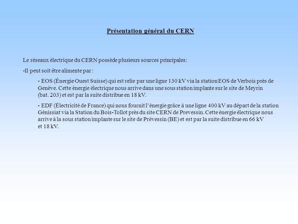 Présentation général du CERN Le réseaux électrique du CERN possède plusieurs sources principales: -Il peut soit être alimente par : - EOS (Énergie Oue