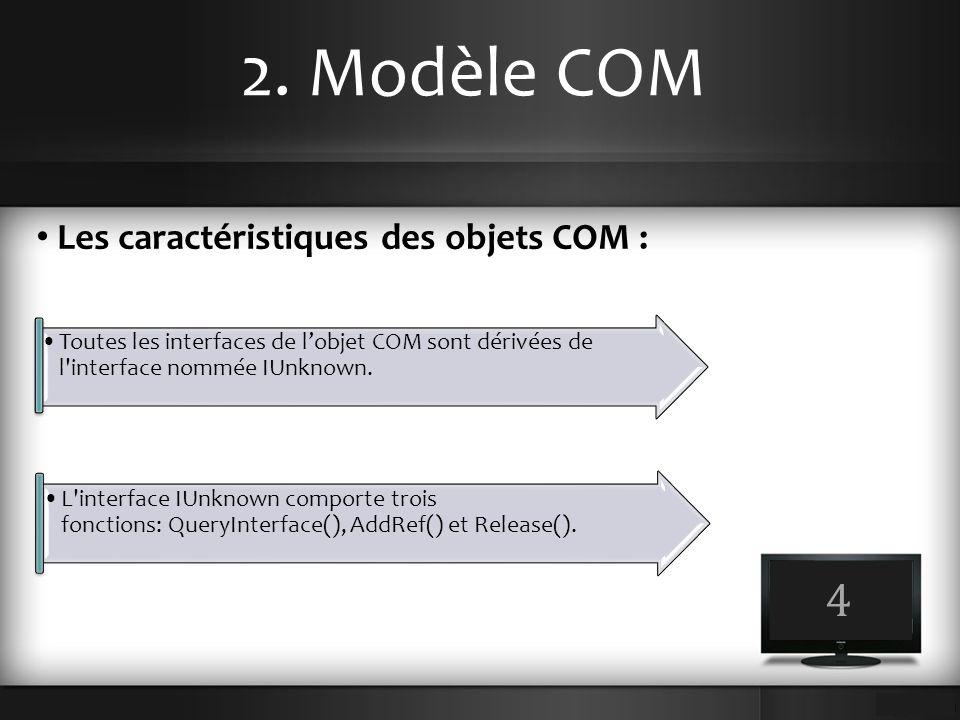 2. Modèle COM Les caractéristiques des objets COM : 4 Toutes les interfaces de l'objet COM sont dérivées de l'interface nommée IUnknown. L'interface I