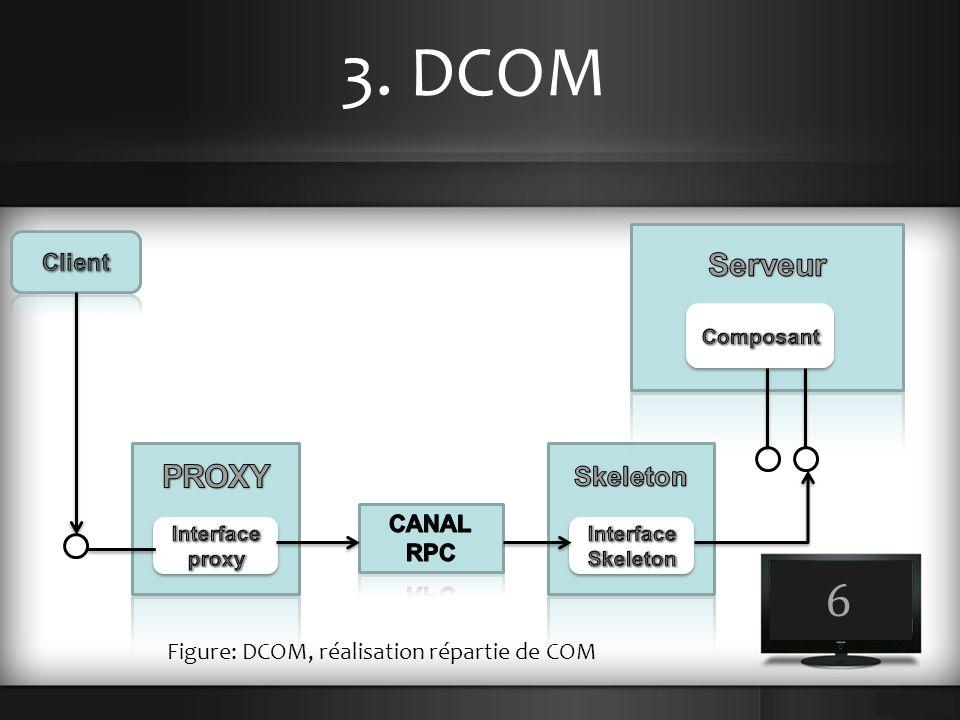 3. DCOM 6 Figure: DCOM, réalisation répartie de COM
