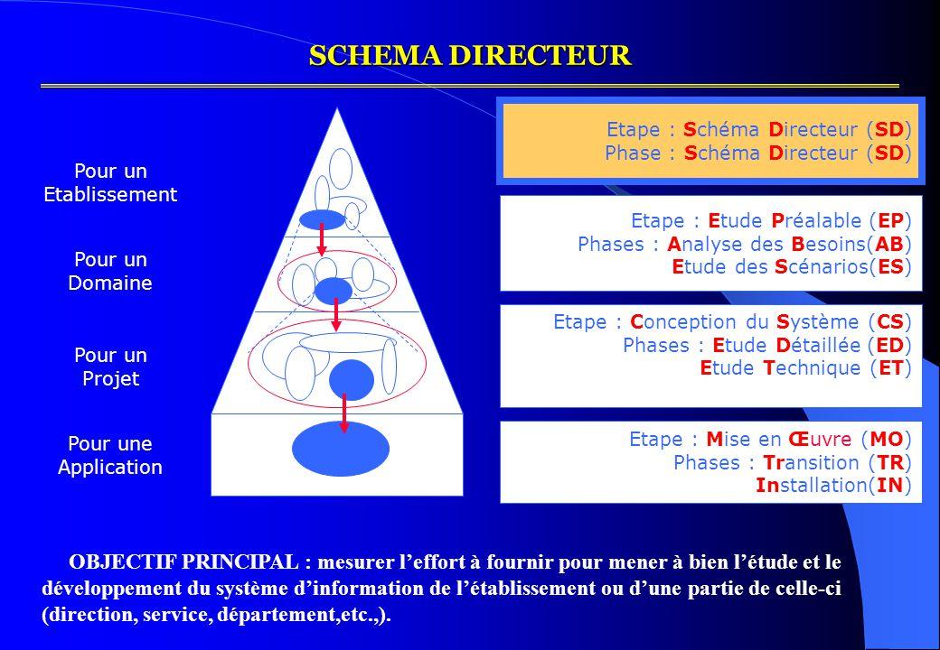 SCHEMA DIRECTEUR ² Pour une Application Pour un Domaine Pour un Etablissement Pour un Projet Etape : Schéma Directeur (SD) Phase : Schéma Directeur (SD) Etape : Etude Préalable (EP) Phases : Analyse des Besoins(AB) Etude des Scénarios(ES) Etape : Conception du Système (CS) Phases : Etude Détaillée (ED) Etude Technique (ET) Etape : Mise en Œuvre (MO) Phases : Transition (TR) Installation(IN) OBJECTIF PRINCIPAL : mesurer l'effort à fournir pour mener à bien l'étude et le développement du système d'information de l'établissement ou d'une partie de celle-ci (direction, service, département,etc.,).