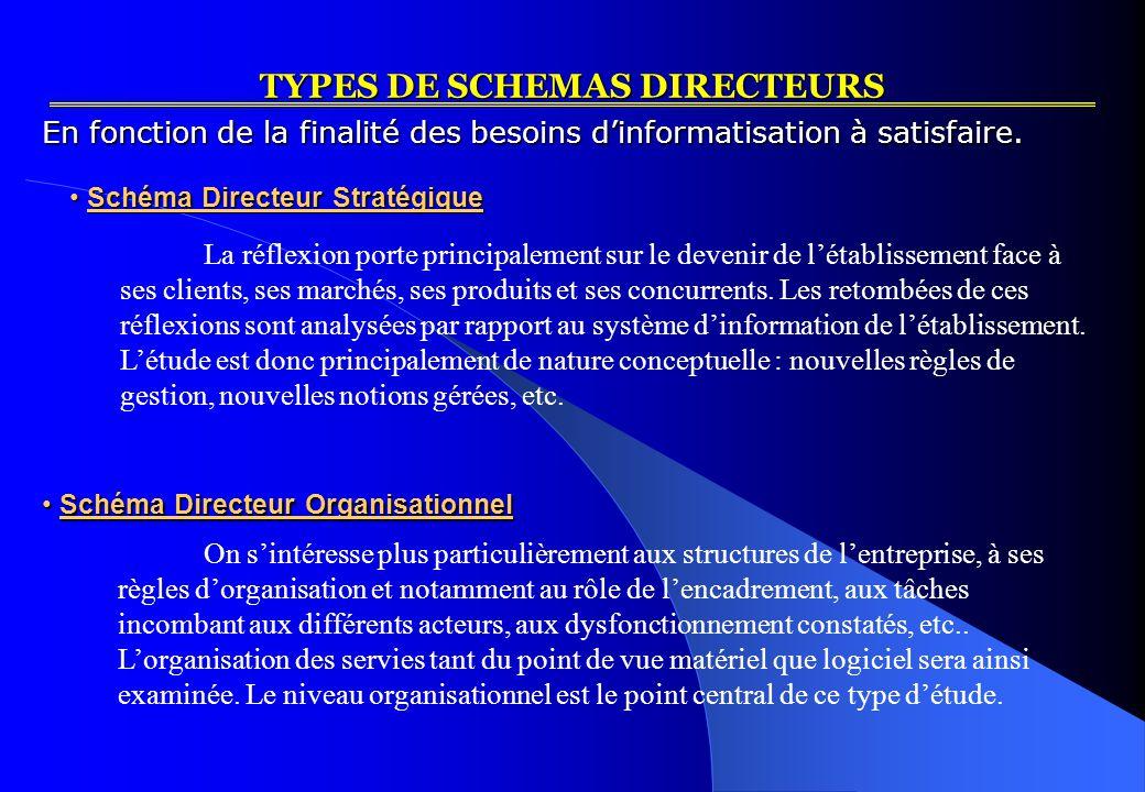 TYPES DE SCHEMAS DIRECTEURS Schéma Directeur Stratégique Schéma Directeur Stratégique La réflexion porte principalement sur le devenir de l'établissement face à ses clients, ses marchés, ses produits et ses concurrents.
